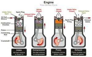 Four Stroke Cycle Infographic Diagram Including Stages of Internal Combustion in an Engine